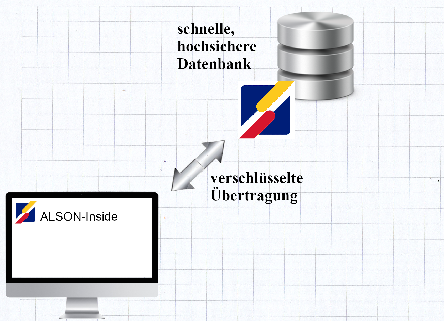 sichere Datenbank